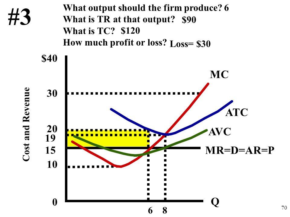 #3 MC ATC AVC MR=D=AR=P Q $40 30 20 10 19 15