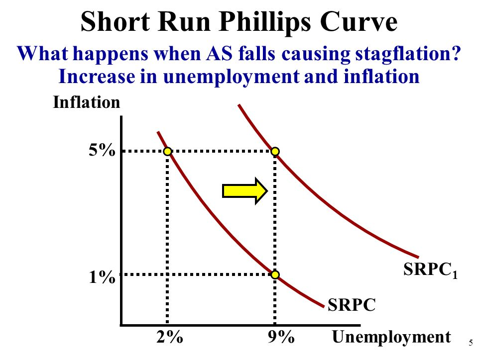 Short Run Phillips Curve