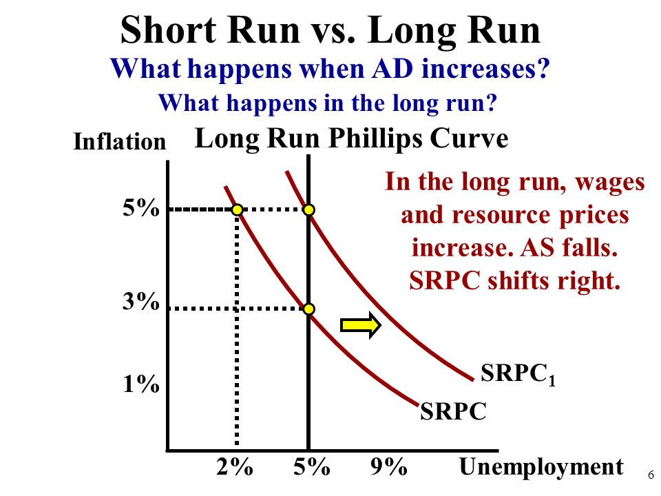 Short Run vs. Long Run What happens when AD increases
