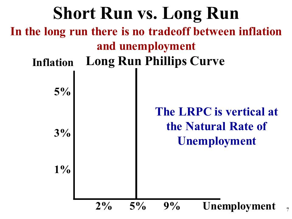 Short Run vs. Long Run Long Run Phillips Curve