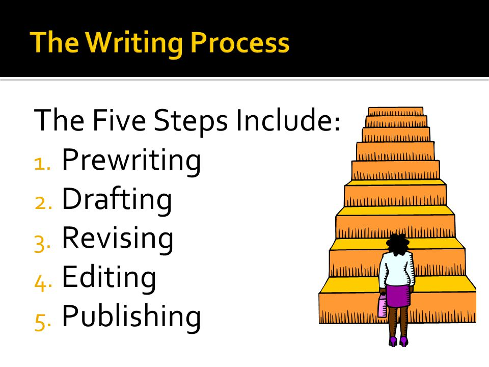 The Five Steps Include: Prewriting Drafting Revising Editing