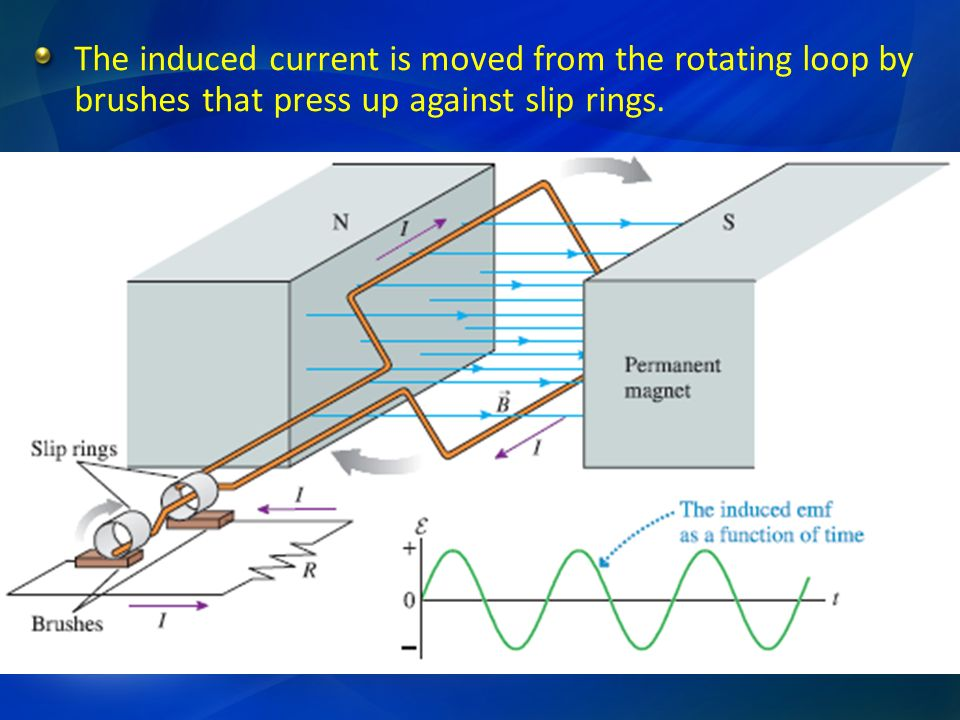 The induced current is moved from the rotating loop by brushes that press up against slip rings.