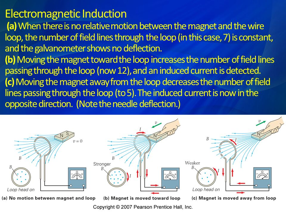 Electromagnetic Induction (a) When there is no relative motion between the magnet and the wire loop, the number of field lines through the loop (in this case, 7) is constant, and the galvanometer shows no deflection. (b) Moving the magnet toward the loop increases the number of field lines passing through the loop (now 12), and an induced current is detected. (c) Moving the magnet away from the loop decreases the number of field lines passing through the loop (to 5). The induced current is now in the opposite direction. (Note the needle deflection.)