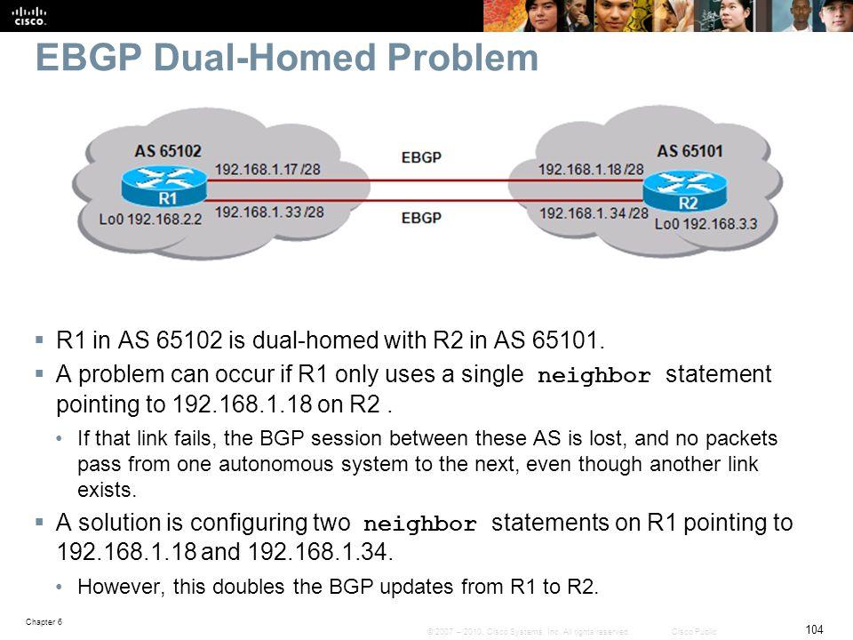EBGP Dual-Homed Problem