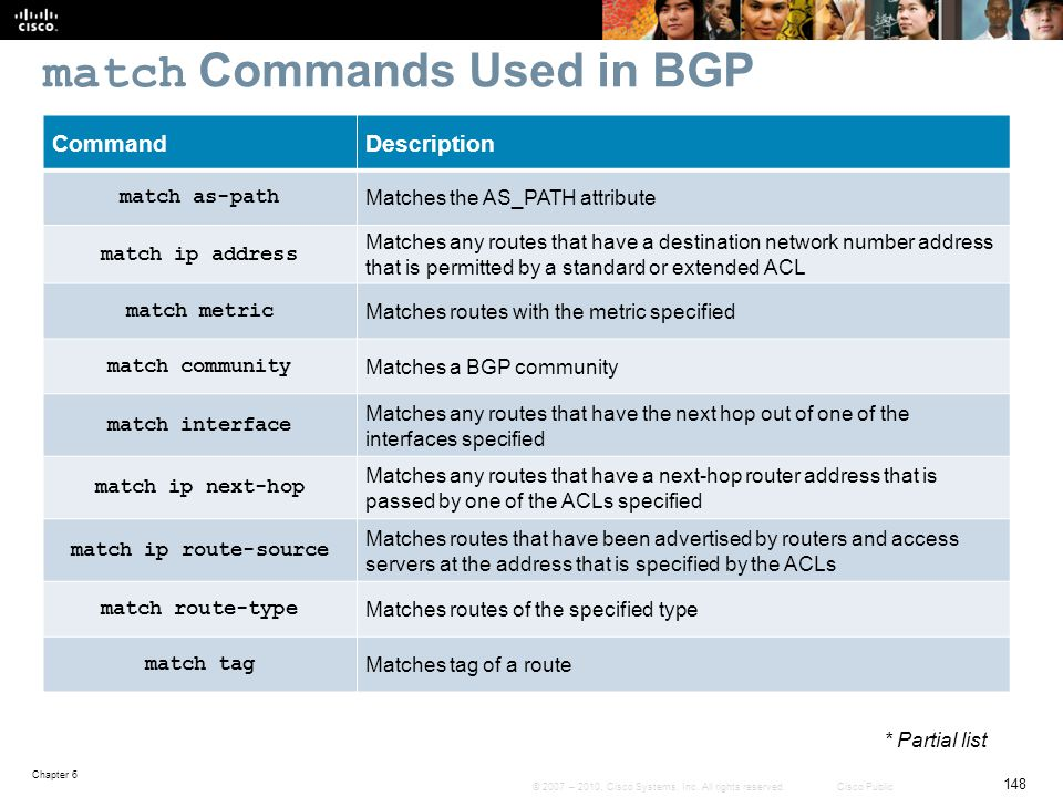 match Commands Used in BGP