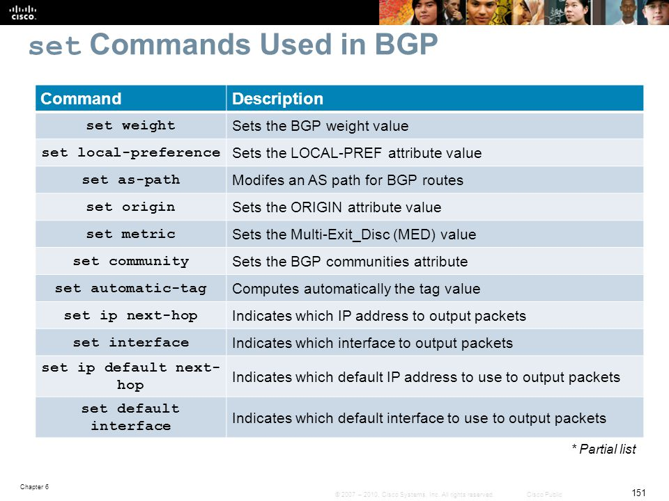 set Commands Used in BGP