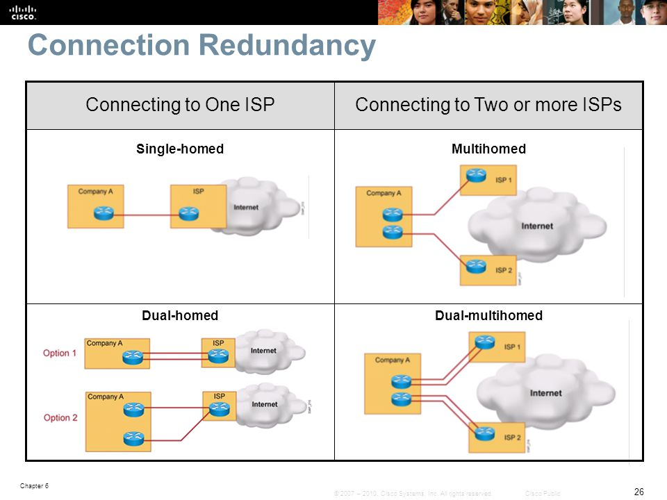 Connection Redundancy