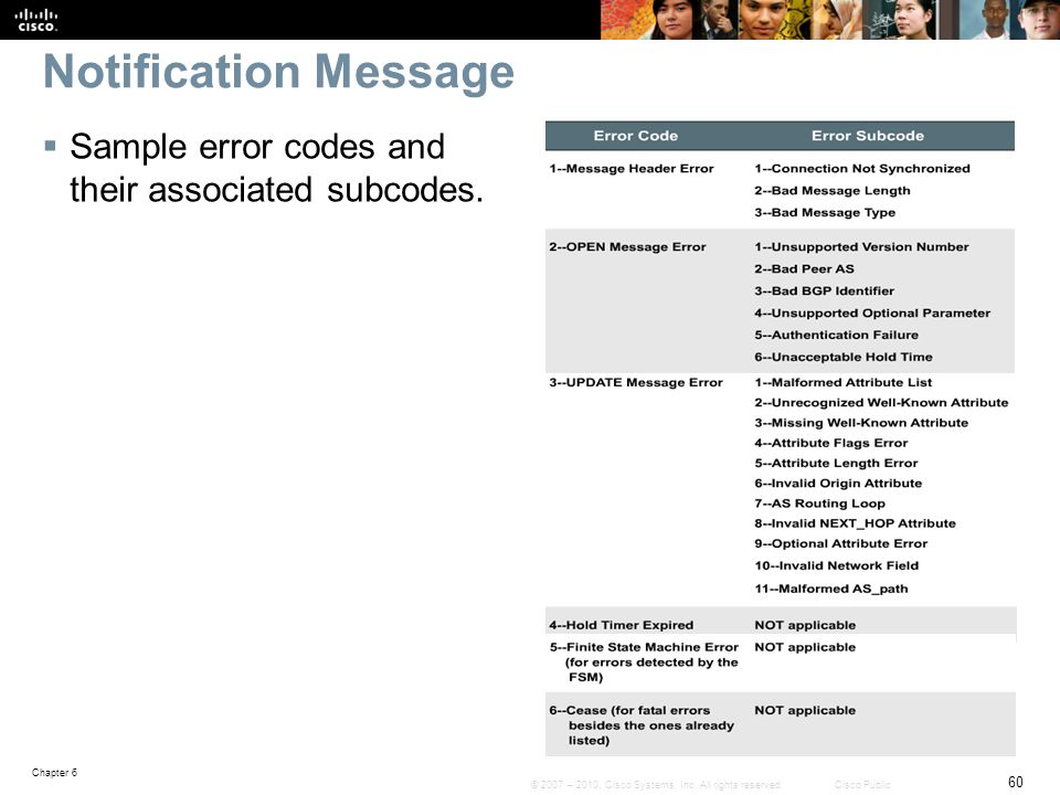 Notification Message Sample error codes and their associated subcodes.