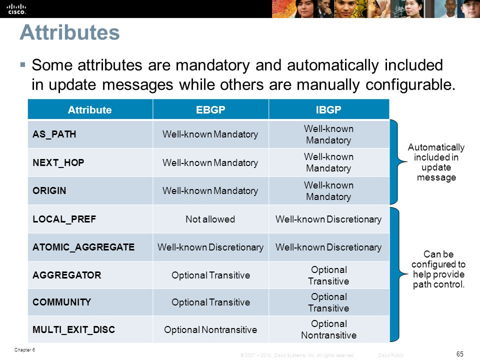 Attributes Some attributes are mandatory and automatically included in update messages while others are manually configurable.