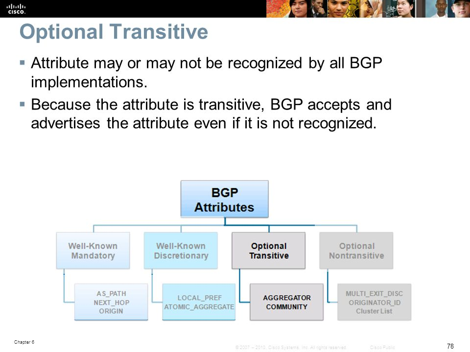 Optional Transitive Attribute may or may not be recognized by all BGP implementations.