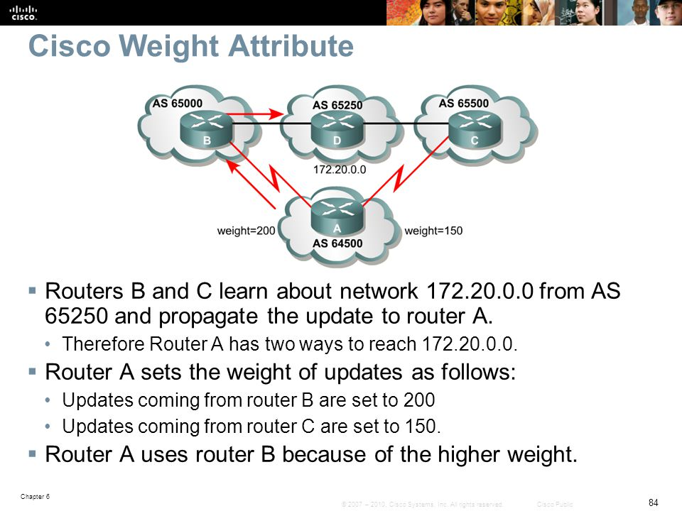 Cisco Weight Attribute
