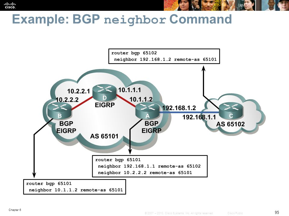 Example: BGP neighbor Command