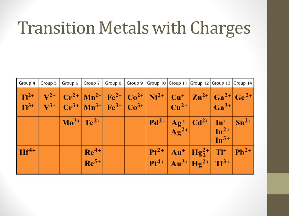 Transition Metals with Charges