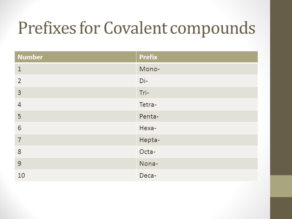 Prefixes for Covalent compounds