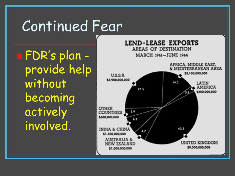 Continued Fear FDR's plan -provide help without becoming actively involved.
