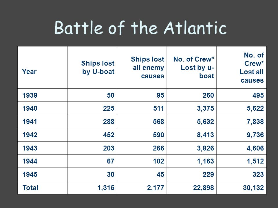 Battle of the Atlantic Year Ships lost by U-boat