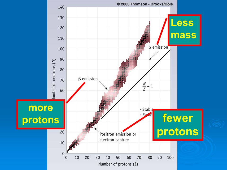 Less mass more protons fewer protons