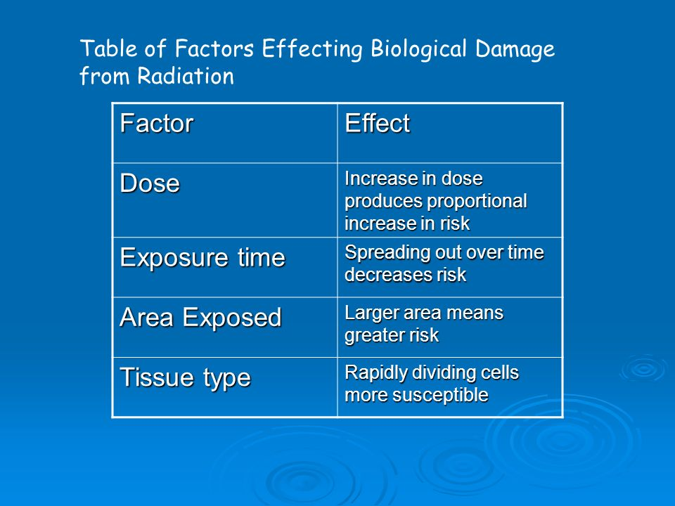 Factor Effect Dose Exposure time Area Exposed Tissue type