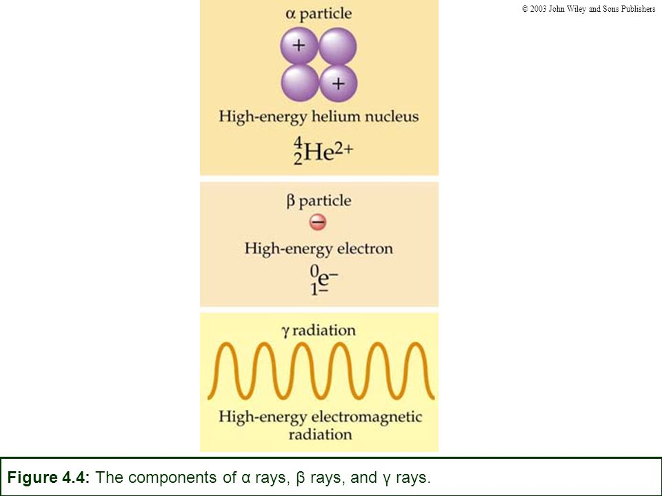Figure 4.4: The components of α rays, β rays, and γ rays.