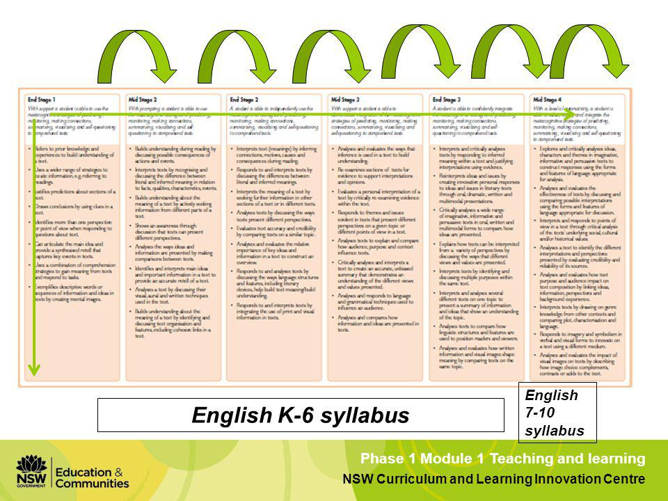 Reading the sequence English 7-10 syllabus English K-6 syllabus