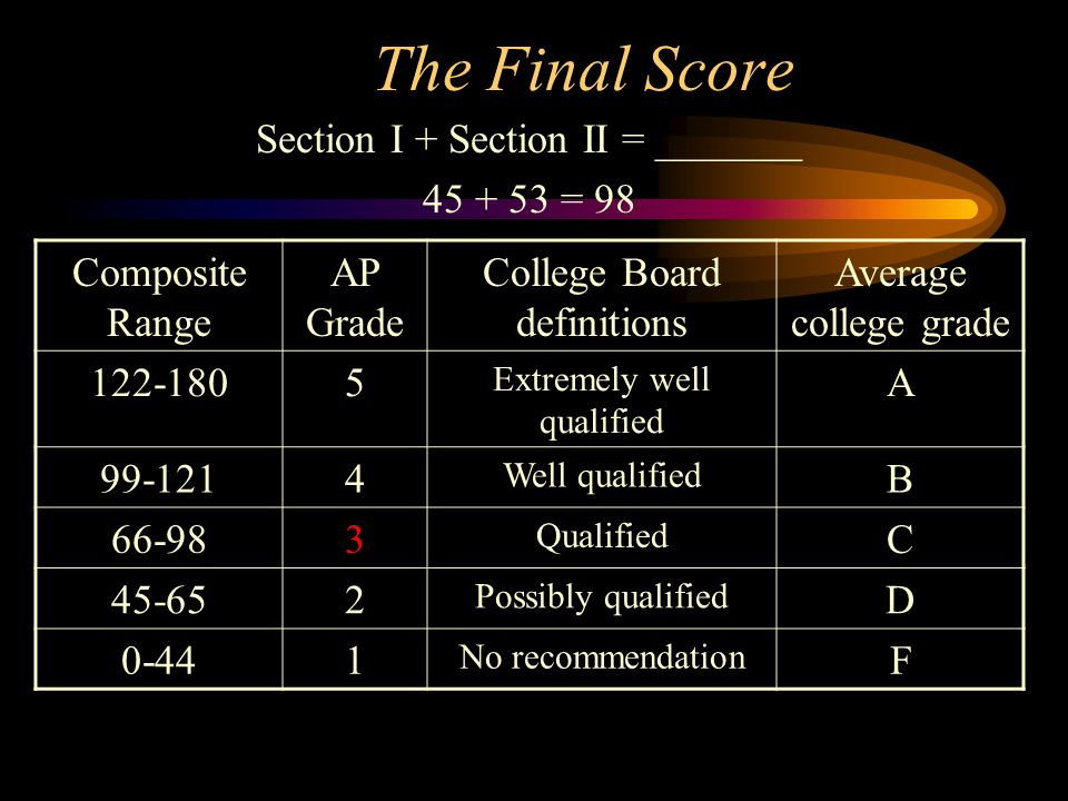 The Final Score Section I + Section II = _______ 45 + 53 = 98