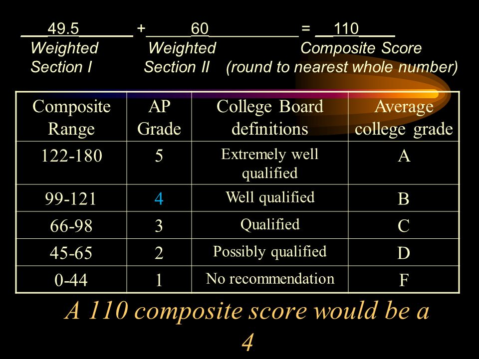 A 110 composite score would be a 4