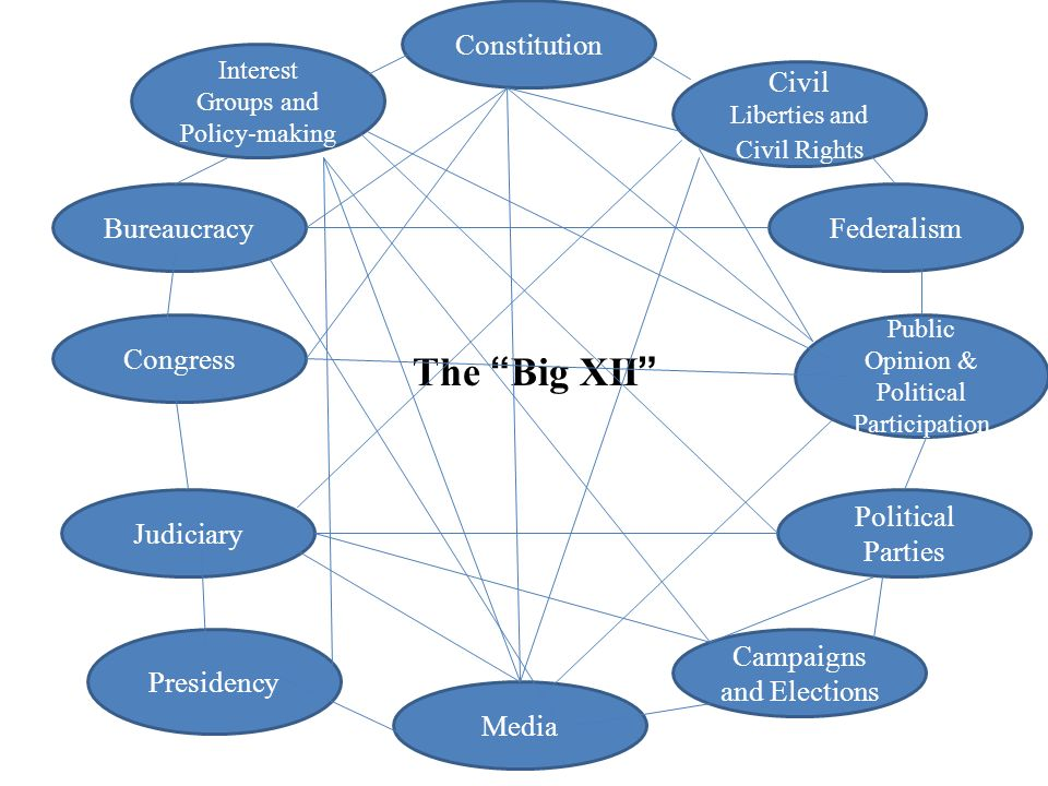 The Big XII Constitution Civil Liberties and Civil Rights