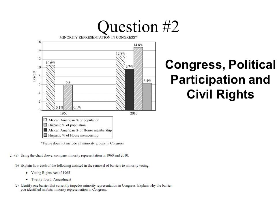 Congress, Political Participation and Civil Rights