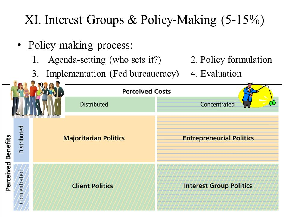 XI. Interest Groups & Policy-Making (5-15%)