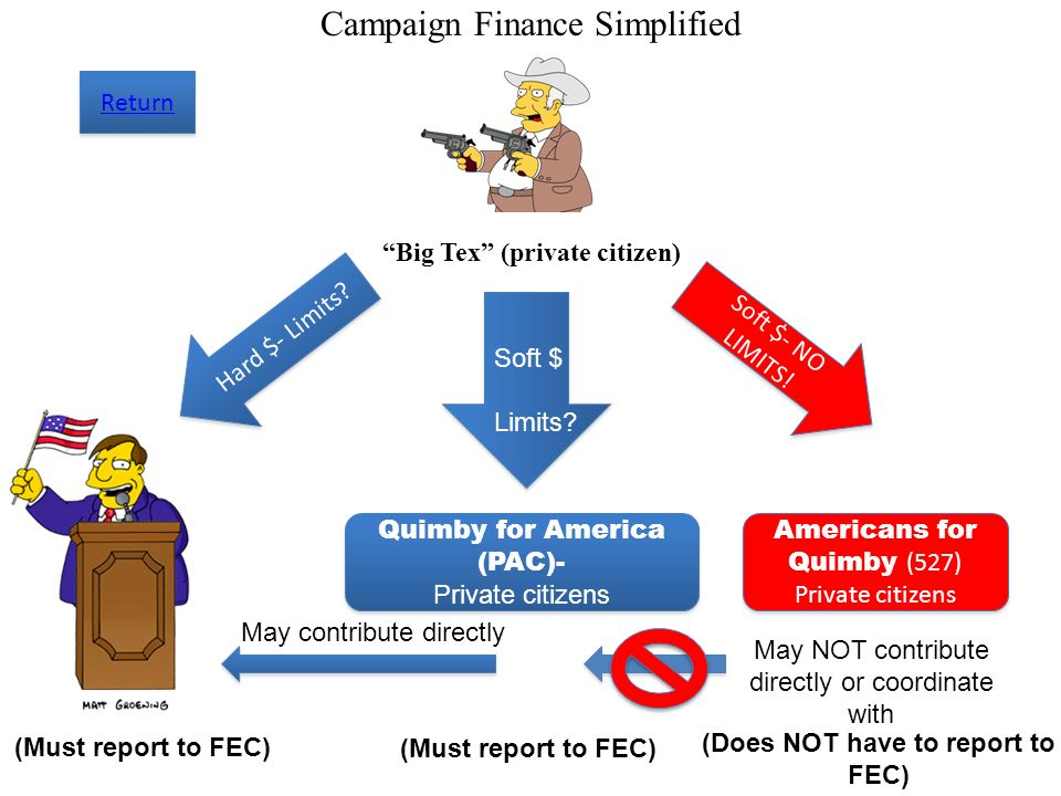 Campaign Finance Simplified