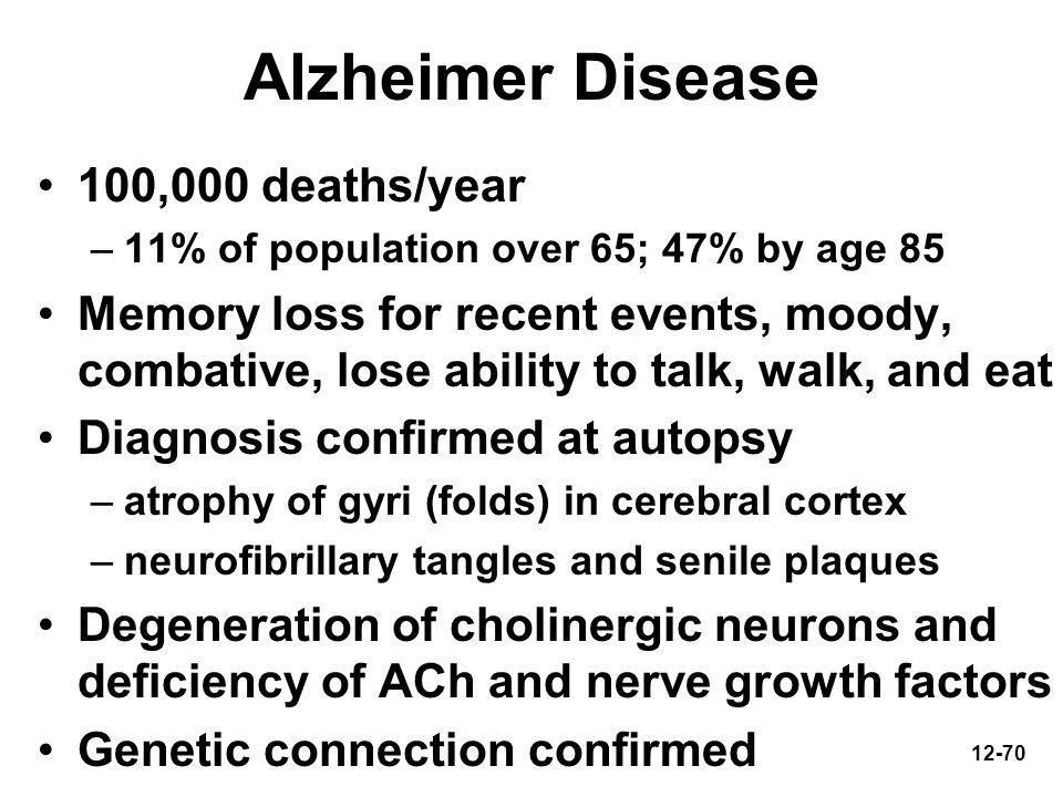 Alzheimer Disease 100,000 deaths/year