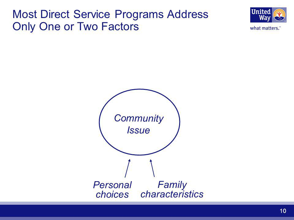 Introduction to Community Impact