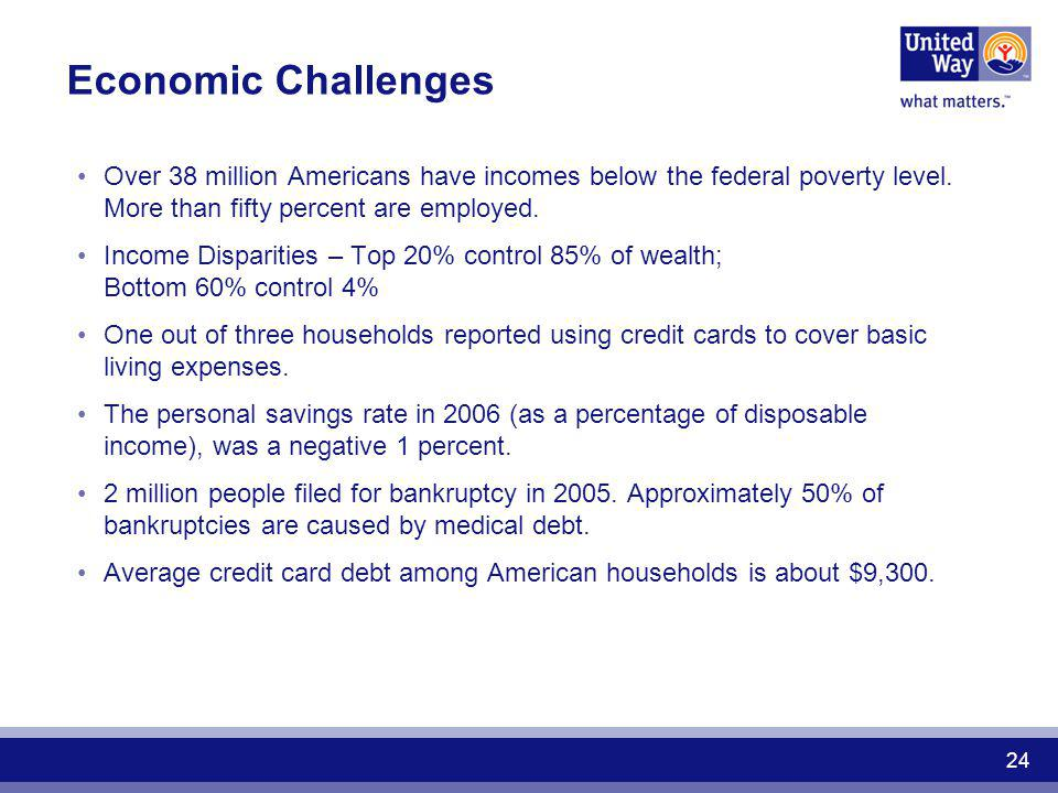 Economic Challenges Over 38 million Americans have incomes below the federal poverty level. More than fifty percent are employed.