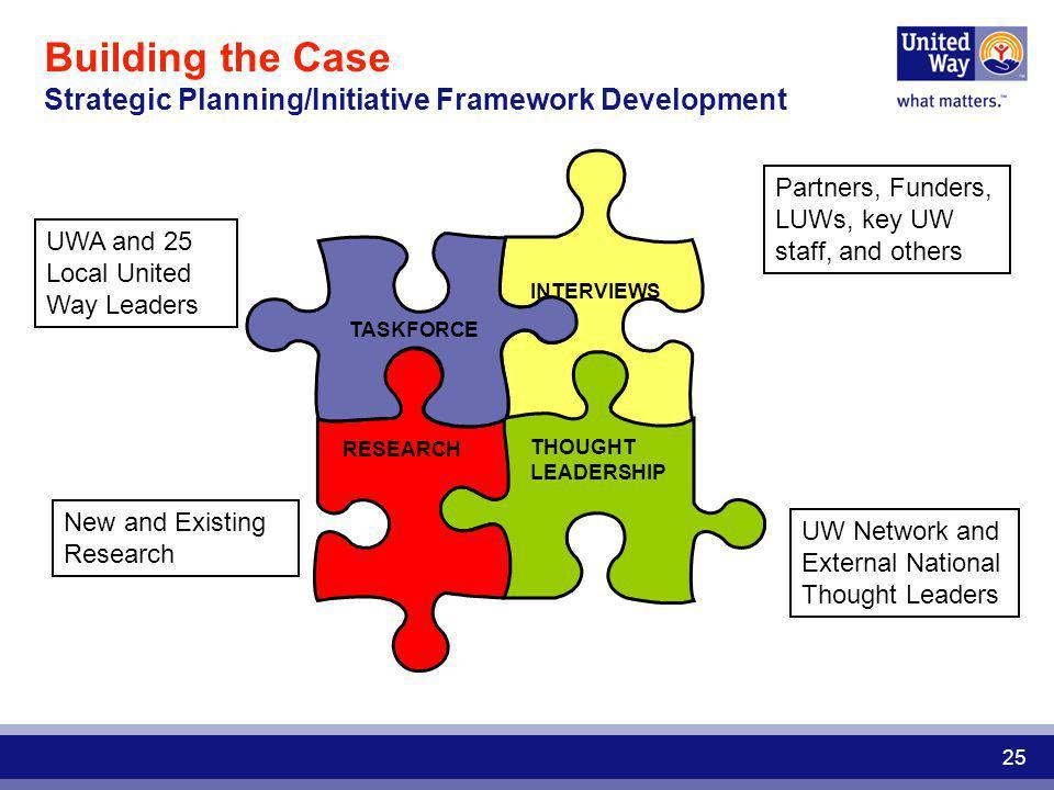 Building the Case Strategic Planning/Initiative Framework Development