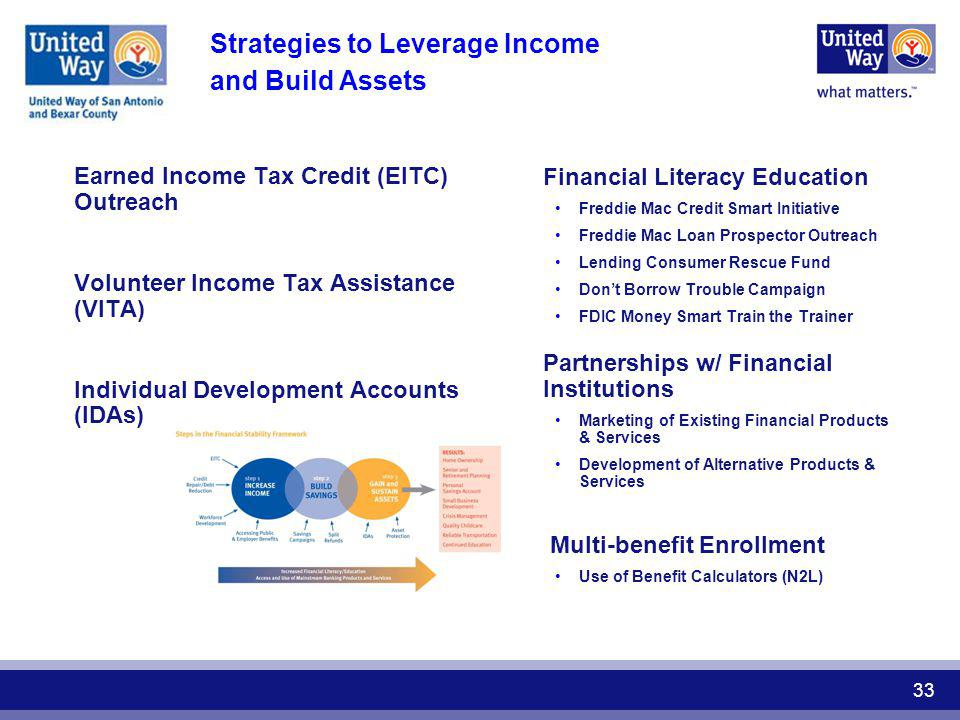 Strategies to Leverage Income and Build Assets