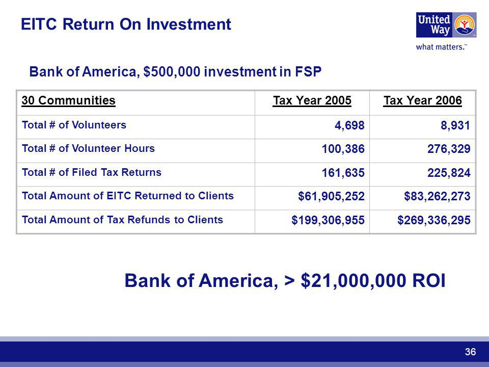 EITC Return On Investment