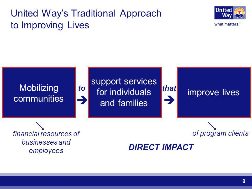 United Way's Traditional Approach to Improving Lives
