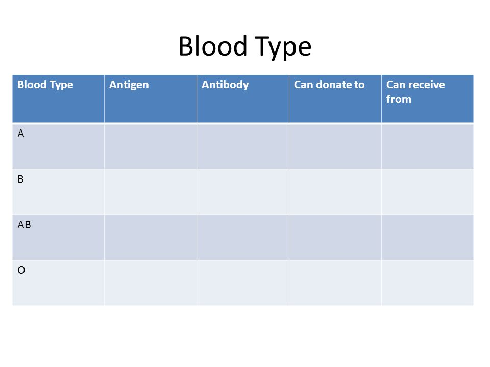 Blood Type Blood Type Antigen Antibody Can donate to Can receive from