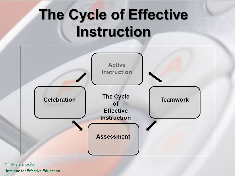 The Cycle of Effective Instruction
