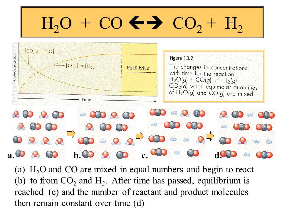 H2O + CO  CO2 + H2 a. b. c. d.