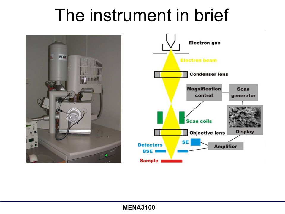 The instrument in brief