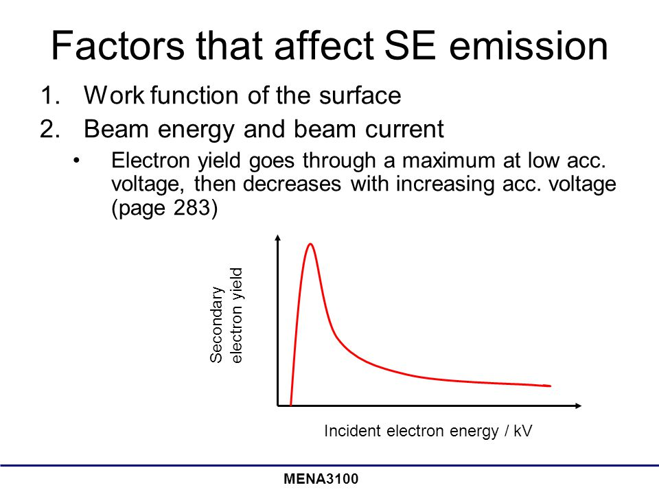 Factors that affect SE emission