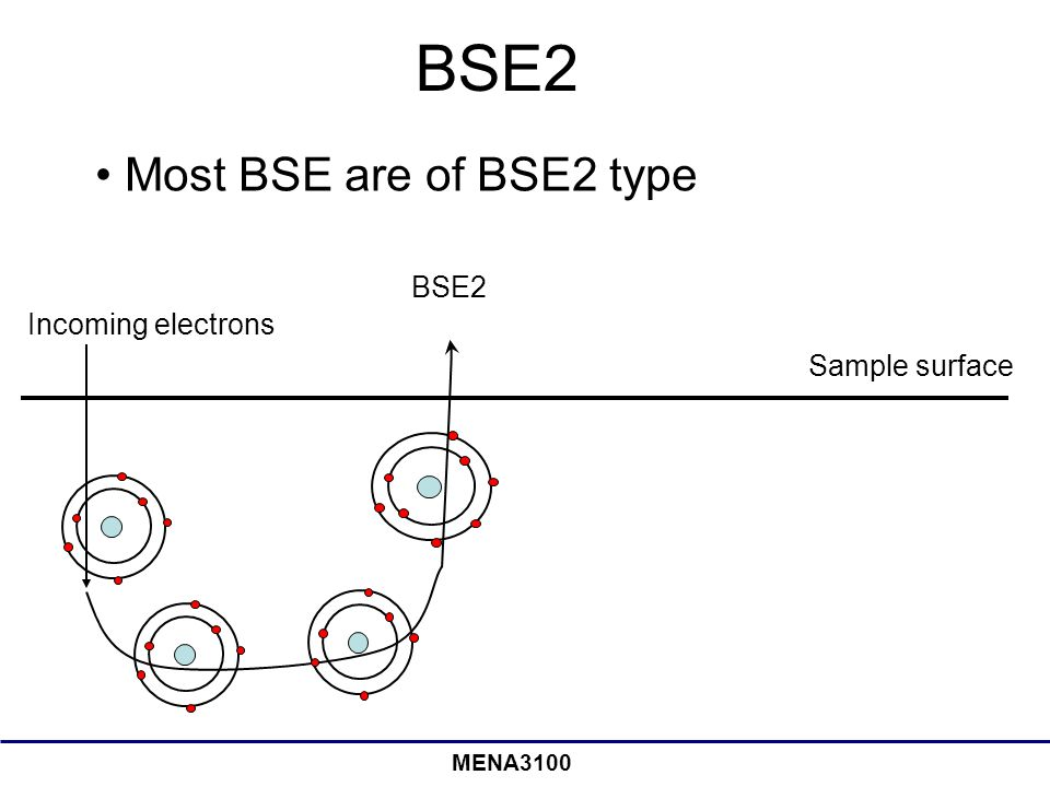 BSE2 Most BSE are of BSE2 type BSE2 Incoming electrons Sample surface
