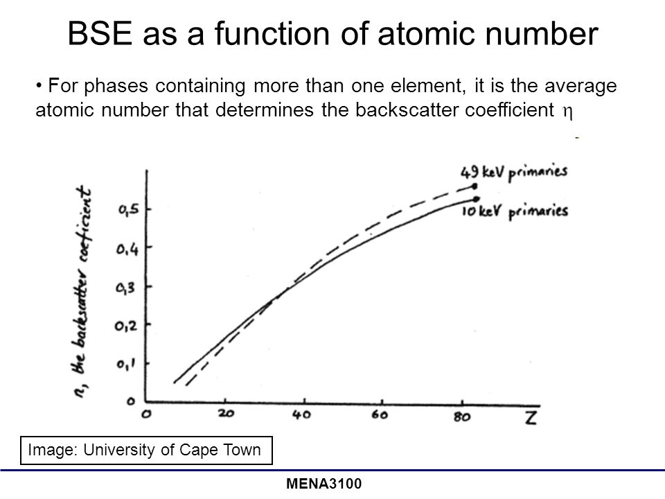 BSE as a function of atomic number