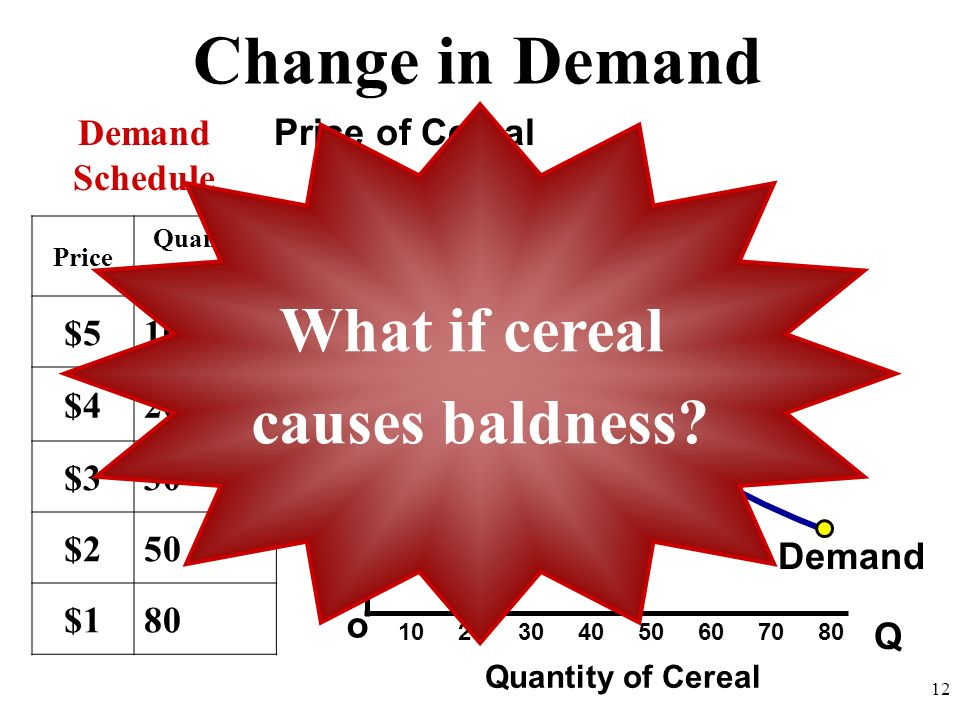 Change in Demand What if cereal causes baldness Demand Schedule