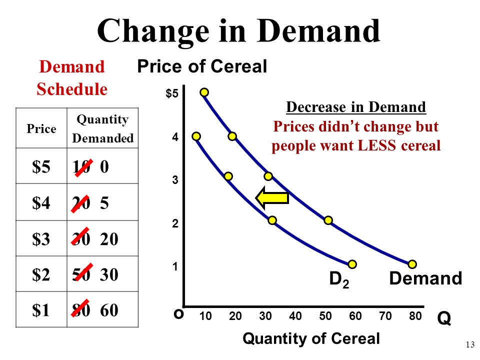Prices didn't change but people want LESS cereal