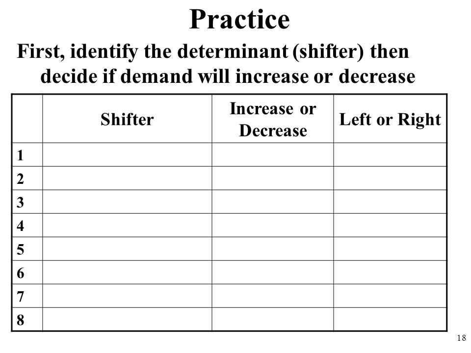 Practice First, identify the determinant (shifter) then decide if demand will increase or decrease.