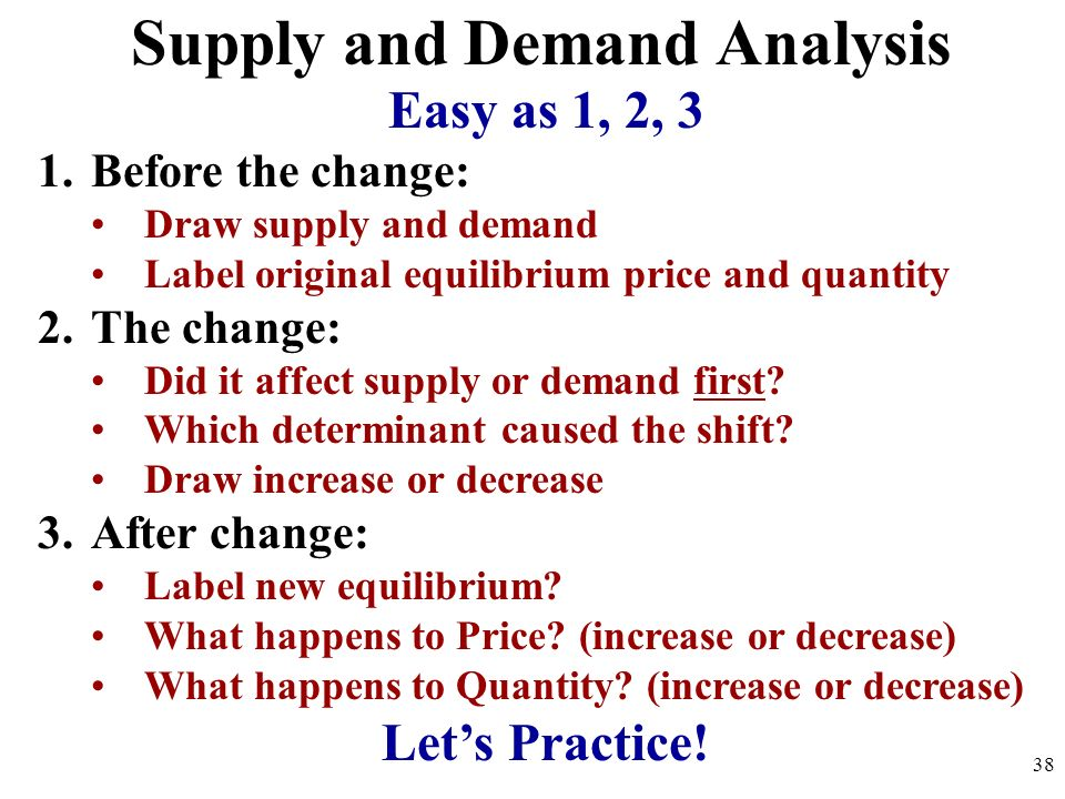Supply and Demand Analysis