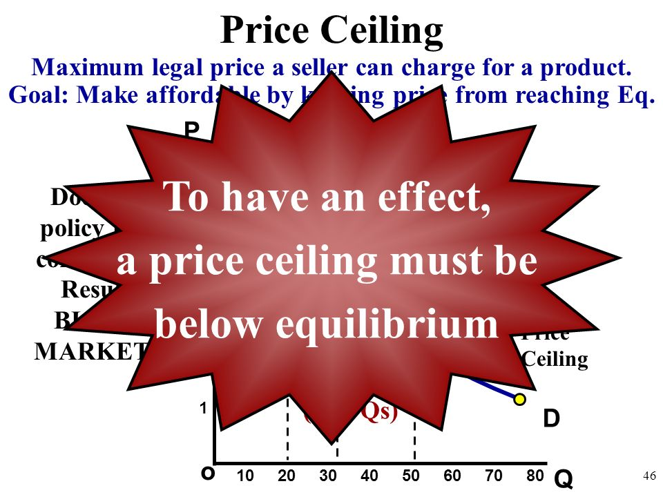 To have an effect, a price ceiling must be below equilibrium