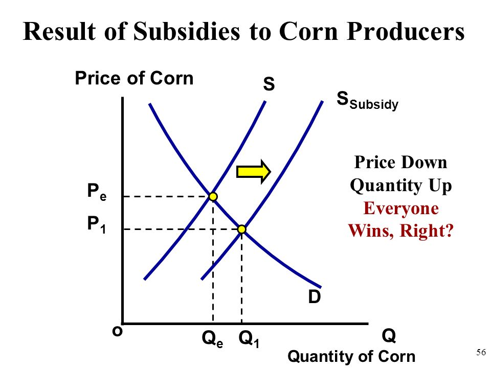 Result of Subsidies to Corn Producers